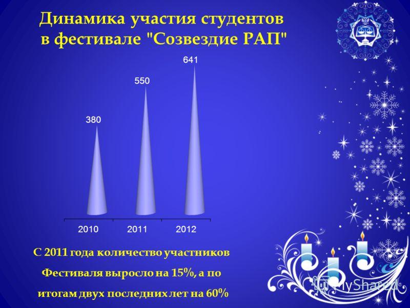 С 2011 года количество участников Фестиваля выросло на 15%, а по итогам двух последних лет на 60% Динамика участия студентов в фестивале Созвездие РАП