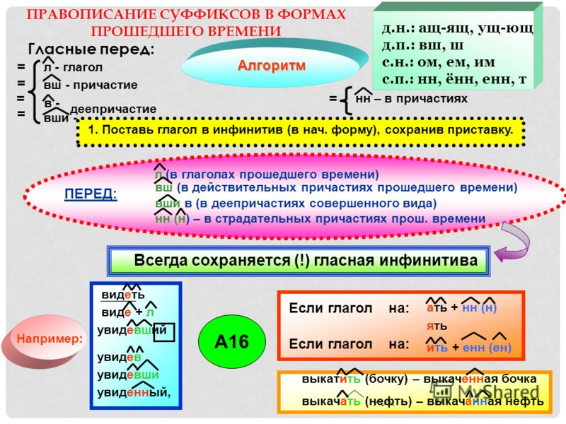 ПРАВОПИСАНИЕ СУФФИКСОВ В ФОРМАХ ПРОШЕДШЕГО ВРЕМЕНИ Гласные перед: Алгоритм л - глагол вш - причастие в -в - Например: ать + нн (н) выкатить (бочку) – выкаченная бочка Всегда сохраняется (!) гласная инфинитива 1. Поставь глагол в инфинитив (в нач. фор