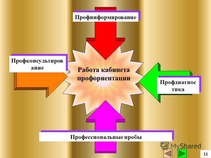 Работа кабинета профориентации Профконсультиров ание Профдиагнос тика Профинформирование Профессиональные пробы 11