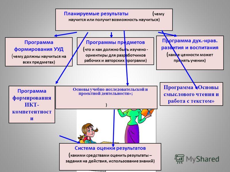 Программа «Основы смыслового чтения и работа с текстом» Система оценки результатов ( какими средствами оценить результаты – задания на действия, использование знаний) Программы предметов ( что и как должно быть изучено - ориентиры для разработчиков р