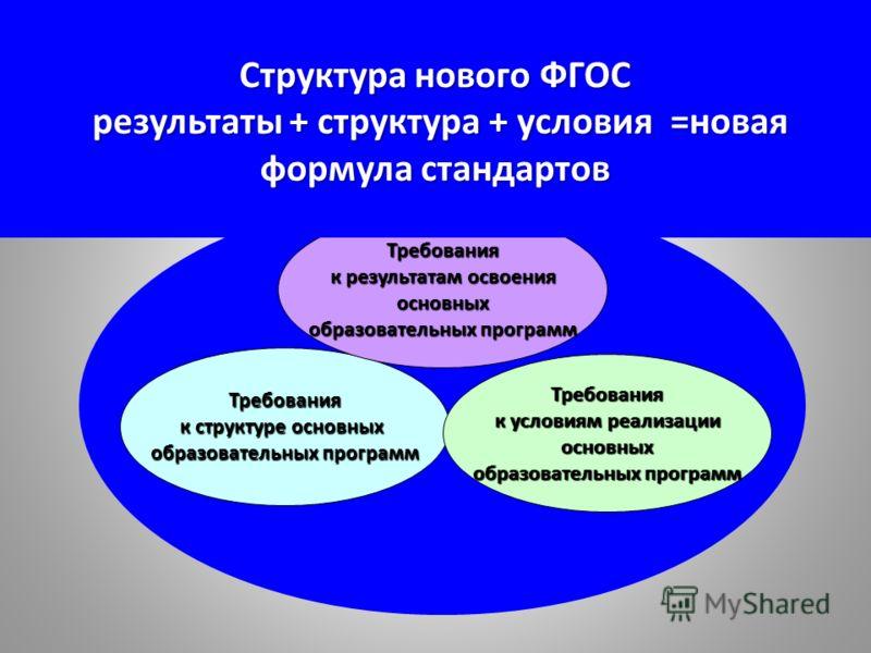 Требования к структуре основных образовательных программ Требования к результатам освоения основных образовательных программ Требования к условиям реализации основных образовательных программ Структура нового ФГОС результаты + структура + условия =но