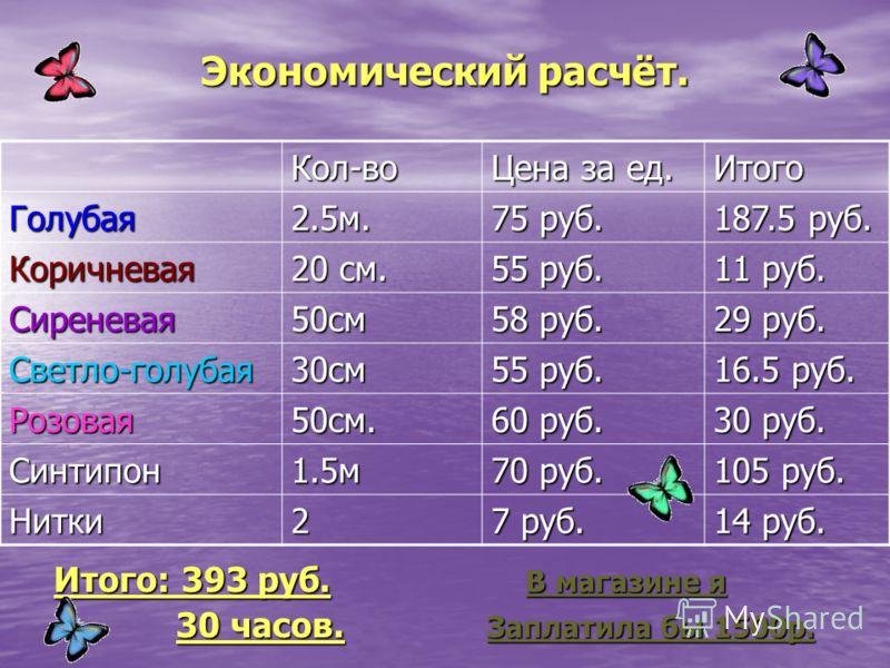 Экономический расчёт. Итого: 393 руб. В магазине я 30 часов. Заплатила бы 1500р. 30 часов. Заплатила бы 1500р. Кол-во Цена за ед. Итого Голубая2.5м. 75 руб. 187.5 руб. Коричневая 20 см. 55 руб. 11 руб. Сиреневая50см 58 руб. 29 руб. Светло-голубая30см