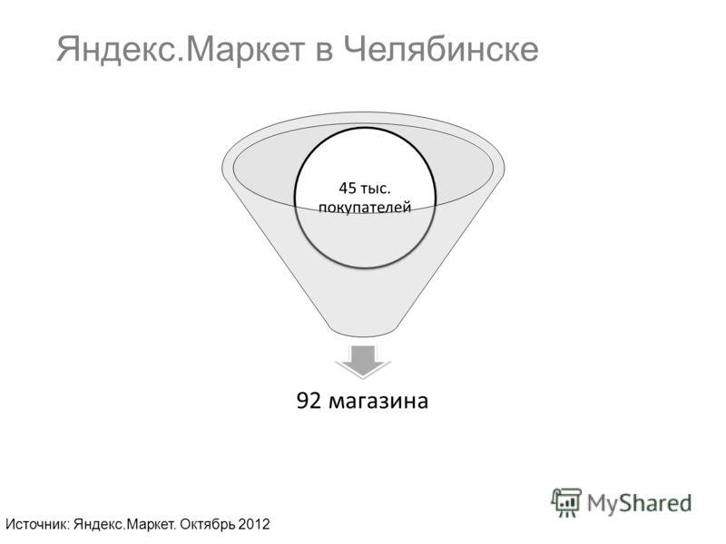 Яндекс.Маркет в Челябинске 92 магазина 45 тыс. покупателей Источник: Яндекс.Маркет. Октябрь 2012