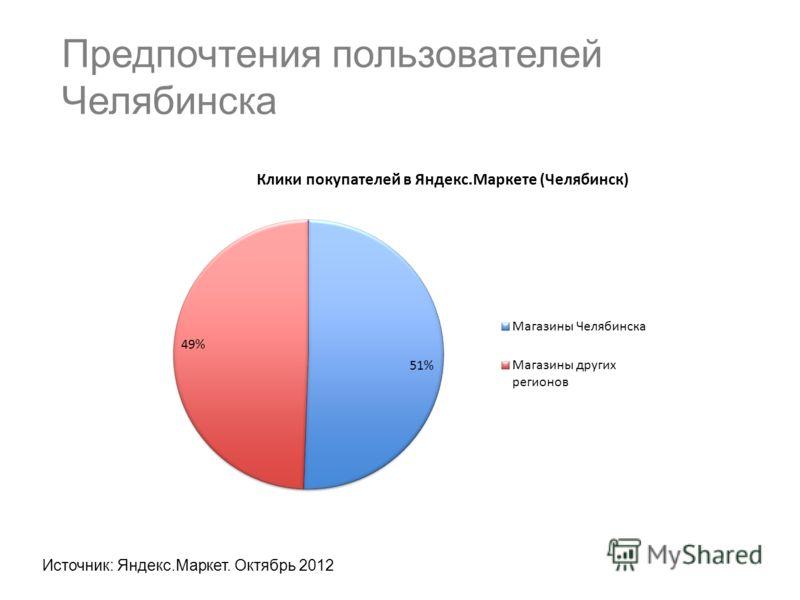 Предпочтения пользователей Челябинска Источник: Яндекс.Маркет. Октябрь 2012