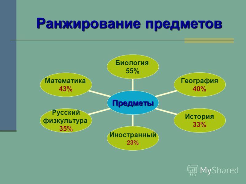 Ранжирование предметов Предметы Биология 55% География 40% История 33% Иностранный 23% Русский физкультура 35% Математика 43%