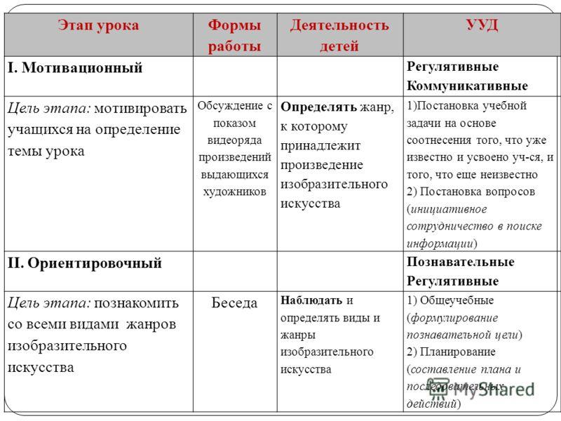 Цель урока: систематизировать