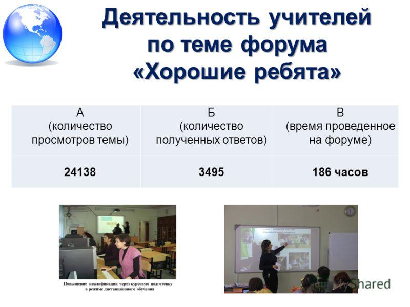 А (количество просмотров темы) Б (количество полученных ответов) В (время проведенное на форуме) 241383495186 часов Деятельность учителей по теме форума «Хорошие ребята»