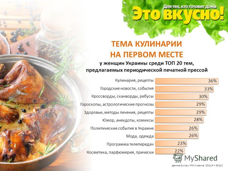 ТЕМА КУЛИНАРИИ НА ПЕРВОМ МЕСТЕ у женщин Украины среди ТОП 20 тем, предлагаемых периодической печатной прессой 36% 33% 30% 29% 28% 26% 23% 22% Кулинария, рецепты Городские новости, события Кроссворды, сканворды, ребусы Гороскопы, астрологические прогн