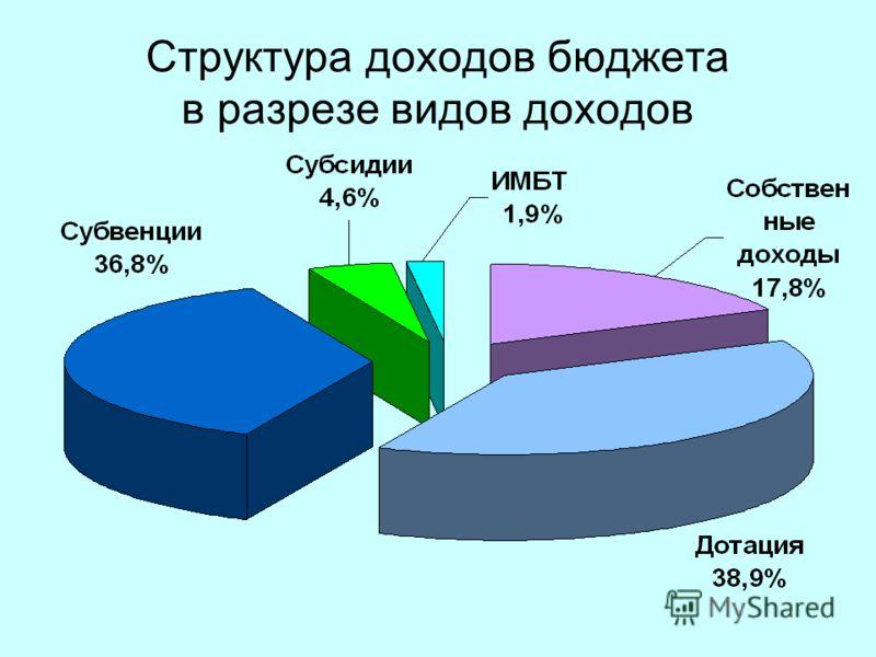 10 Структура доходов бюджета в разрезе видов доходов