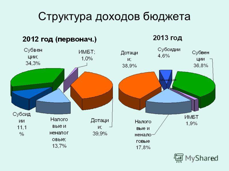 11 Структура доходов бюджета