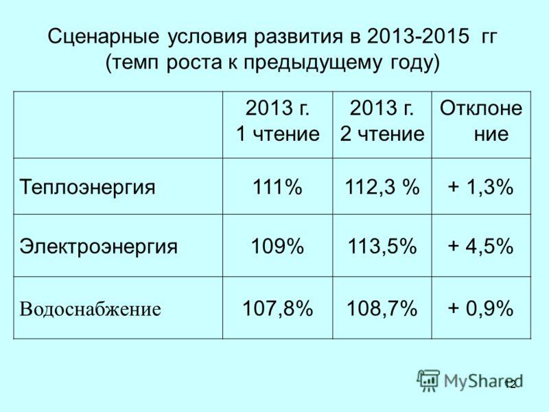 12 Сценарные условия развития в 2013-2015 гг (темп роста к предыдущему году) 2013 г. 1 чтение 2013 г. 2 чтение Отклоне ние Теплоэнергия111%112,3 %+ 1,3% Электроэнергия109%113,5%+ 4,5% Водоснабжение 107,8%108,7%+ 0,9%