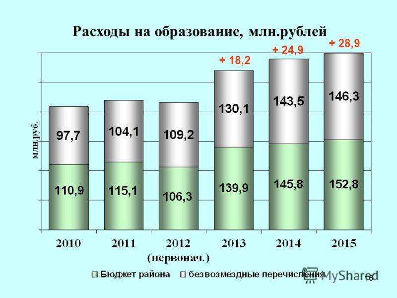 16 Расходы на образование, млн.рублей + 18,2 + 24,9 + 28,9