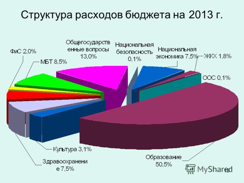 19 Структура расходов бюджета на 2013 г.