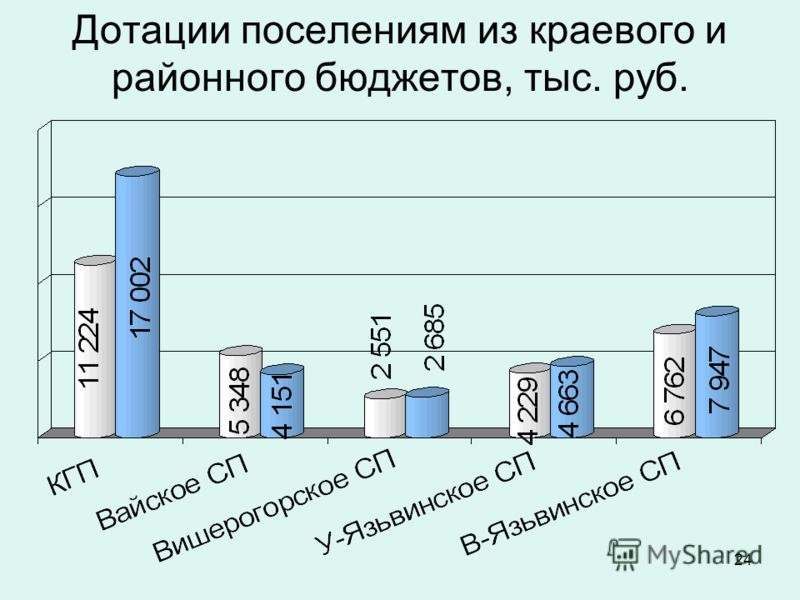 24 Дотации поселениям из краевого и районного бюджетов, тыс. руб.