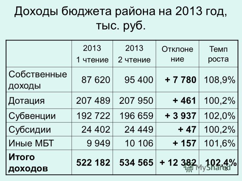 8 Доходы бюджета района на 2013 год, тыс. руб. 2013 1 чтение 2013 2 чтение Отклоне ние Темп роста Собственные доходы 87 62095 400+ 7 780108,9% Дотация207 489207 950+ 461100,2% Субвенции192 722196 659+ 3 937102,0% Субсидии24 40224 449+ 47100,2% Иные М