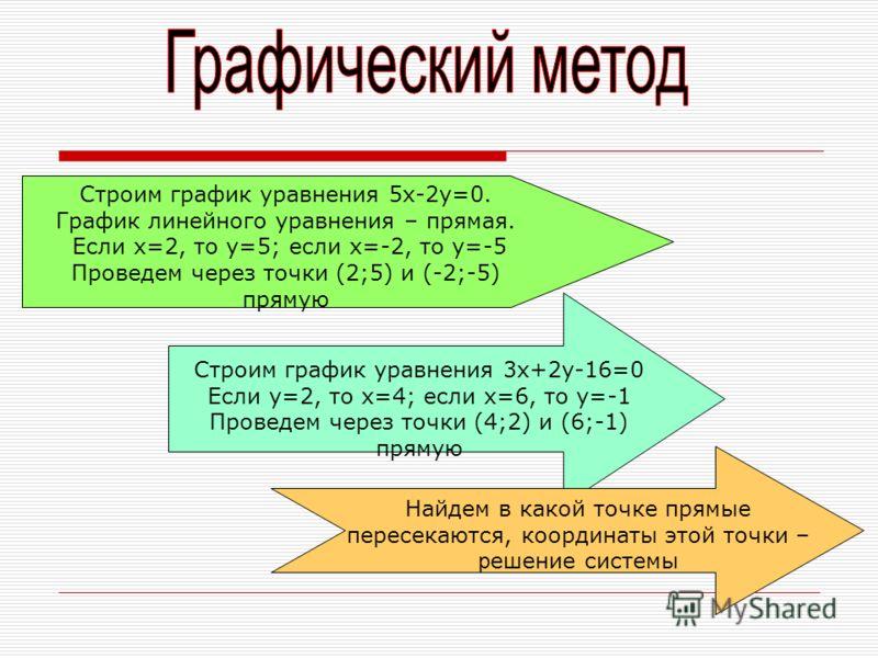 Строим график уравнения 5х-2у=0. График линейного уравнения – прямая. Если х=2, то у=5; если х=-2, то у=-5 Проведем через точки (2;5) и (-2;-5) прямую Строим график уравнения 3х+2у-16=0 Если у=2, то х=4; если х=6, то у=-1 Проведем через точки (4;2) и