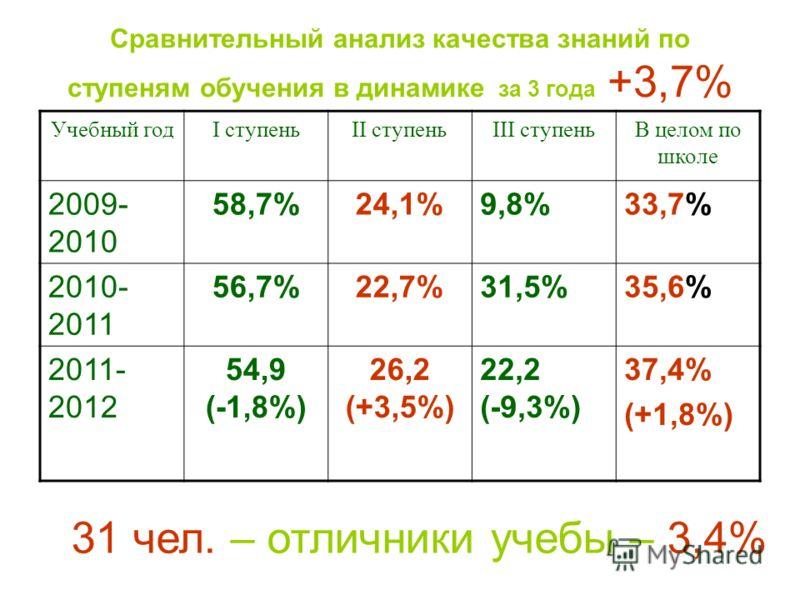 Сравнительный анализ качества знаний по ступеням обучения в динамике за 3 года +3,7% Учебный годI ступеньII ступеньIII ступеньВ целом по школе 2009- 2010 58,7%24,1%9,8%33,7% 2010- 2011 56,7%22,7%31,5%35,6% 2011- 2012 54,9 (-1,8%) 26,2 (+3,5%) 22,2 (-