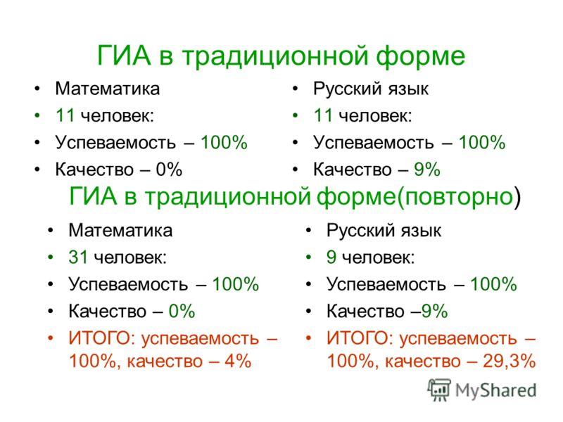 ГИА в традиционной форме Математика 11 человек: Успеваемость – 100% Качество – 0% Русский язык 11 человек: Успеваемость – 100% Качество – 9% ГИА в традиционной форме(повторно) Математика 31 человек: Успеваемость – 100% Качество – 0% ИТОГО: успеваемос