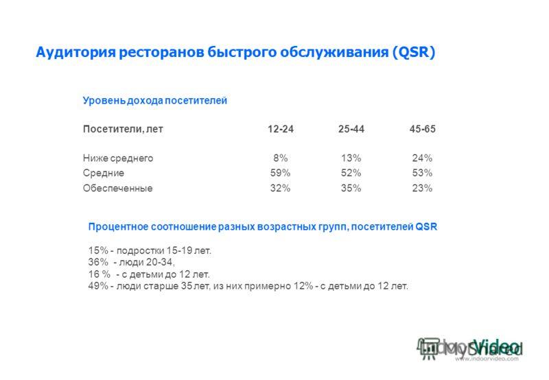 Процентное соотношение разных возрастных групп, посетителей QSR 15% - подростки 15-19 лет. 36% - люди 20-34, 16 % - с детьми до 12 лет. 49% - люди старше 35 лет, из них примерно 12% - с детьми до 12 лет. Уровень дохода посетителей Посетители, лет12-2