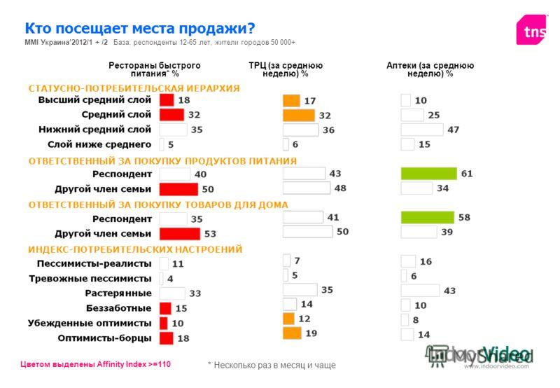MMI Украина2012/1 + /2 База: респонденты 12-65 лет, жители городов 50 000+ Цветом выделены Affinity Index >=110 * Несколько раз в месяц и чаще Кто посещает места продажи? ТРЦ (за среднюю неделю) % Аптеки (за среднюю неделю) % Рестораны быстрого питан