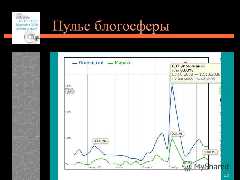 28.06.2012 20 Пульс блогосферы