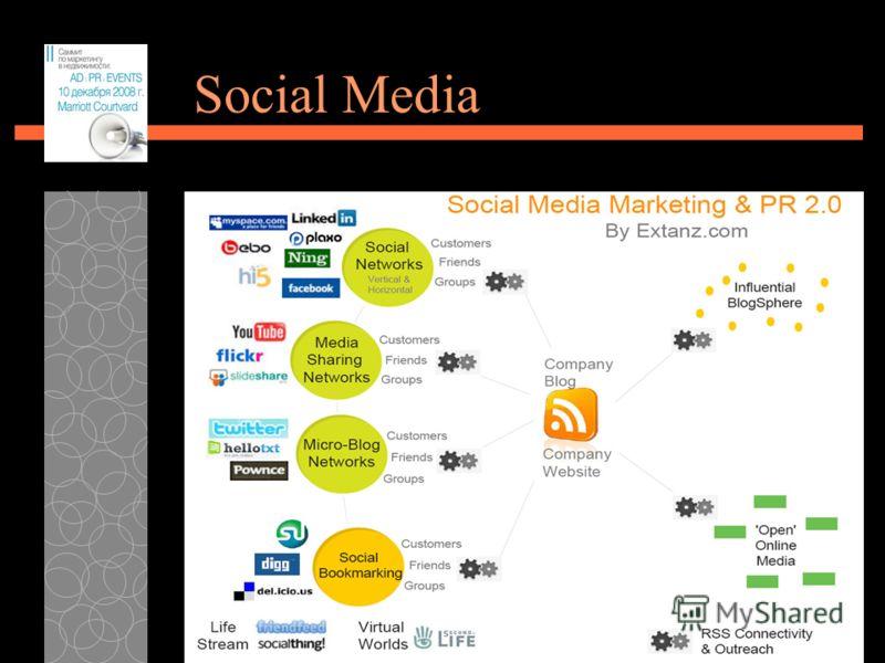 28.06.2012 24 Social Media