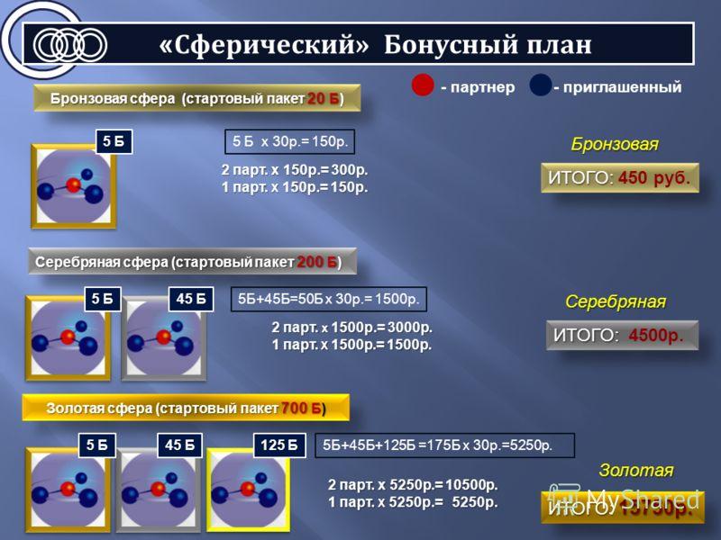 Бронзовая сфера (cтартовый пакет 20 Б) Серебряная сфера (стартовый пакет 200 Б) Золотая сфера (стартовый пакет 700 Б) - партнер- приглашенный Бронзовая Серебряная Золотая 2 парт. х 150р.= 300р. 1 парт. Х 150р.= 150р. ИТОГО: ИТОГО: 450 руб. ИТОГО: ИТО