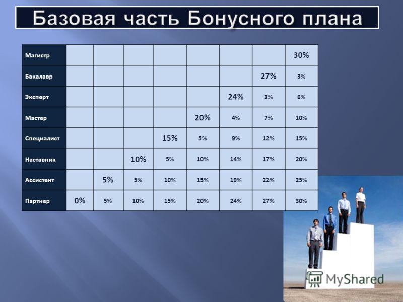 Магистр 30%Бакалавр 27% 3% Эксперт 24% 3%6% Мастер 20% 4%7%10% Специалист 15% 5%9%12%15% Наставник 10% 5%10%14%17%20% Ассистент 5% 10%15%19%22%25% Партнер 0% 5%10%15%20%24%27%30%