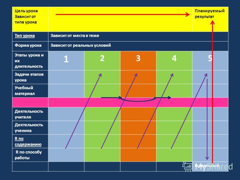 Цель урока Зависит от типа урока Планируемый результат Тип урокаЗависит от места в теме Форма урокаЗависит от реальных условий Этапы урока и их длительность 1 2345 Задачи этапов урока Учебный материал Деятельность учителя Деятельность ученика R по со