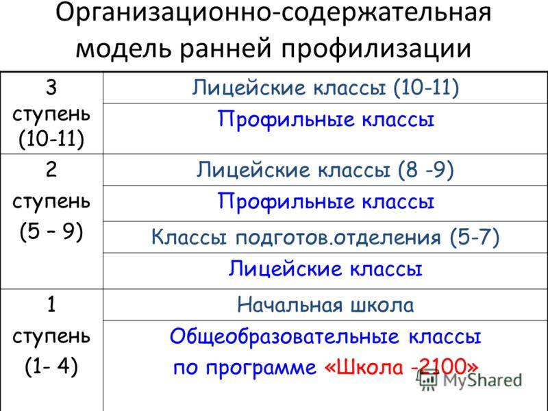 Организационно-содержательная модель ранней профилизации 3 ступень (10-11) Лицейские классы (10-11) Профильные классы 2 ступень (5 – 9) Лицейские классы (8 -9) Профильные классы Классы подготов.отделения (5-7) Лицейские классы 1 ступень (1- 4) Началь