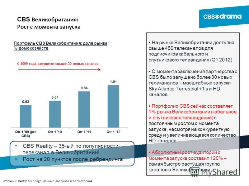 CBS Великобритания: Рост с момента запуска Источник: BARB/ Techedge; данные дневного телесмотрения С 2009 года запущено свыше 30 новых каналов Портфель CBS Великобритания: доля рынка % домохозяйств На рынке Великобритании доступно свыше 450 телеканал