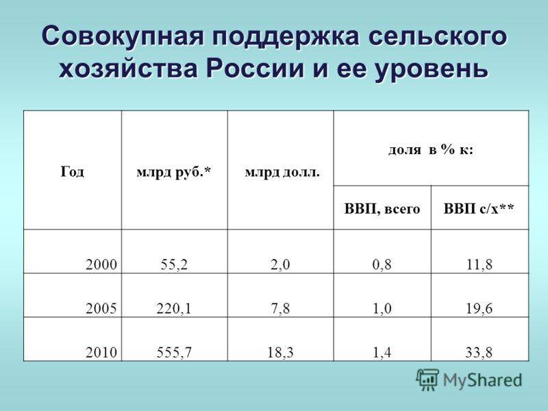 Совокупная поддержка сельского хозяйства России и ее уровень Годмлрд руб.* млрд долл. доля в % к: ВВП, всегоВВП с/х** 200055,22,00,811,8 2005220,17,81,019,6 2010555,718,31,433,8