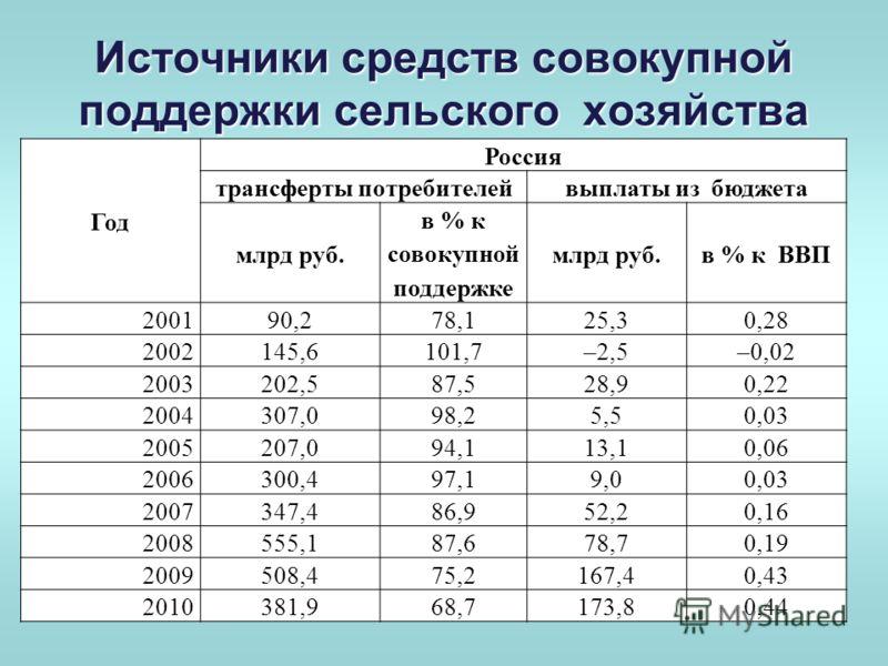 Источники средств совокупной поддержки сельского хозяйства Год Россия трансферты потребителейвыплаты из бюджета млрд руб. в % к совокупной поддержке млрд руб.в % к ВВП 200190,278,125,30,28 2002145,6101,7–2,5–0,02 2003202,587,528,90,22 2004307,098,25,