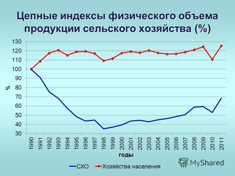 Цепные индексы физического объема продукции сельского хозяйства (%)