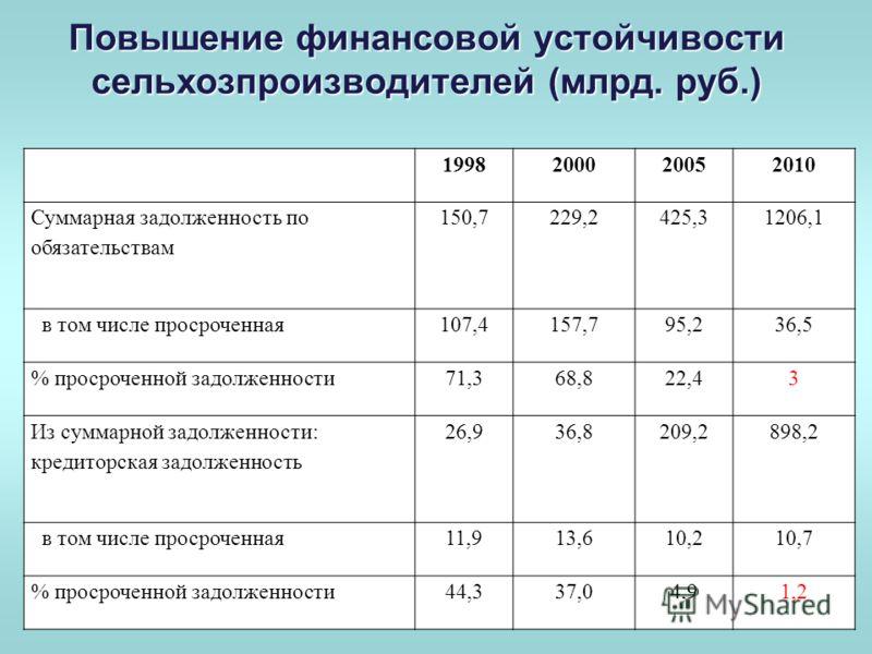 Повышение финансовой устойчивости сельхозпроизводителей (млрд. руб.) 1998200020052010 Суммарная задолженность по обязательствам 150,7229,2425,31206,1 в том числе просроченная107,4157,795,236,5 % просроченной задолженности71,368,822,43 Из суммарной за