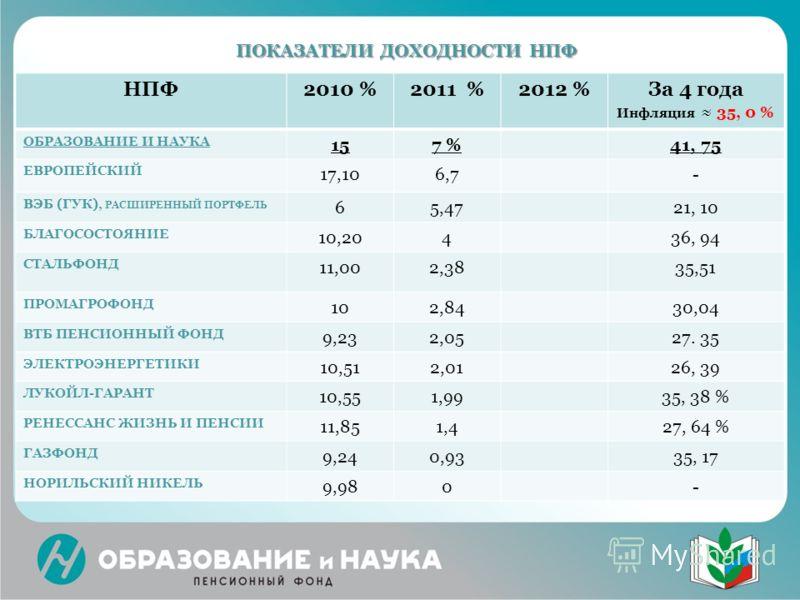 ПОКАЗАТЕЛИ ДОХОДНОСТИ НПФ ПОКАЗАТЕЛИ ДОХОДНОСТИ НПФ НПФ2010 %2011 %2012 %За 4 года Инфляция 35, 0 % ОБРАЗОВАНИЕ И НАУКА 157 %41, 75 ЕВРОПЕЙСКИЙ 17,106,7- ВЭБ (ГУК), РАСШИРЕННЫЙ ПОРТФЕЛЬ 65,4721, 10 БЛАГОСОСТОЯНИЕ 10,20436, 94 СТАЛЬФОНД 11,002,3835,51