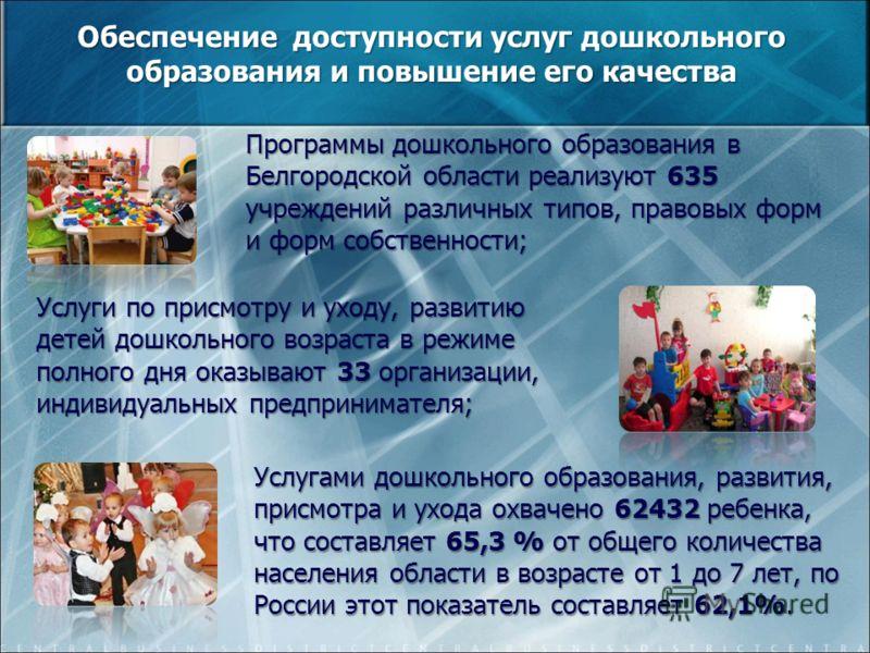 Программы дошкольного образования в Белгородской области реализуют 635 учреждений различных типов, правовых форм и форм собственности; Обеспечение доступности услуг дошкольного образования и повышение его качества Услуги по присмотру и уходу, развити
