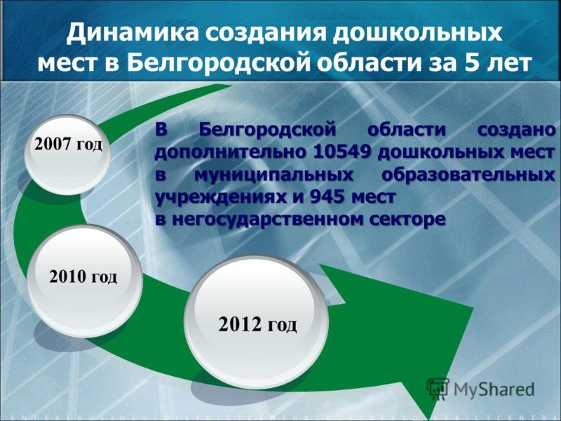 2012 год 2010 год 2007 год Динамика создания дошкольных мест в Белгородской области за 5 лет В Белгородской области создано дополнительно 10549 дошкольных мест в муниципальных образовательных учреждениях и 945 мест в негосударственном секторе
