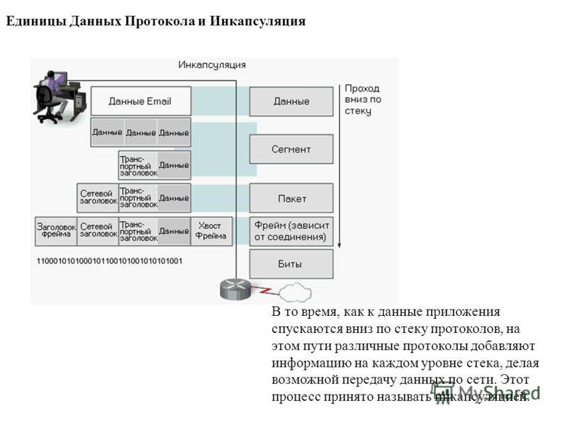 Единицы Данных Протокола и Инкапсуляция В то время, как к данные приложения спускаются вниз по стеку протоколов, на этом пути различные протоколы добавляют информацию на каждом уровне стека, делая возможной передачу данных по сети. Этот процесс приня
