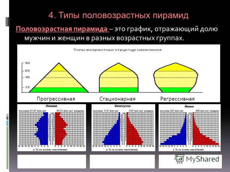 Половозрастная пирамида Половозрастная пирамида – это график, отражающий долю мужчин и женщин в разных возрастных группах. 4. Типы половозрастных пирамид ПрогрессивнаяСтационарнаяРегрессивная