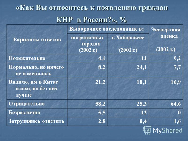 «Как Вы относитесь к появлению граждан КНР в России?», % Варианты ответов Выборочное обследование в: Экспертная оценка (2002 г.) пограничных городах (2002 г.) г. Хабаровске (2001 г.) Положительно 4,1129,2 Нормально, но ничего не изменилось 8,224,17,7