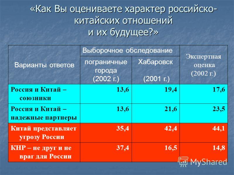 «Как Вы оцениваете характер российско- китайских отношений и их будущее?» Варианты ответов Выборочное обследование Экспертная оценка (2002 г.) пограничные города (2002 г.) Хабаровск (2001 г.) Россия и Китай – союзники 13,619,417,6 Россия и Китай – на