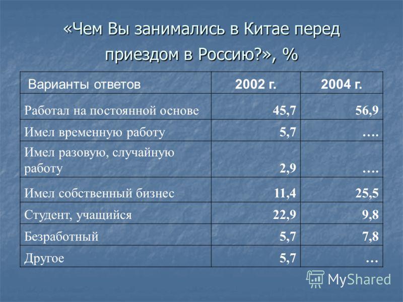 «Чем Вы занимались в Китае перед приездом в Россию?», % Варианты ответов2002 г.2004 г. Работал на постоянной основе45,756,9 Имел временную работу5,7 …. Имел разовую, случайную работу2,9…. Имел собственный бизнес11,425,5 Студент, учащийся22,99,8 Безра