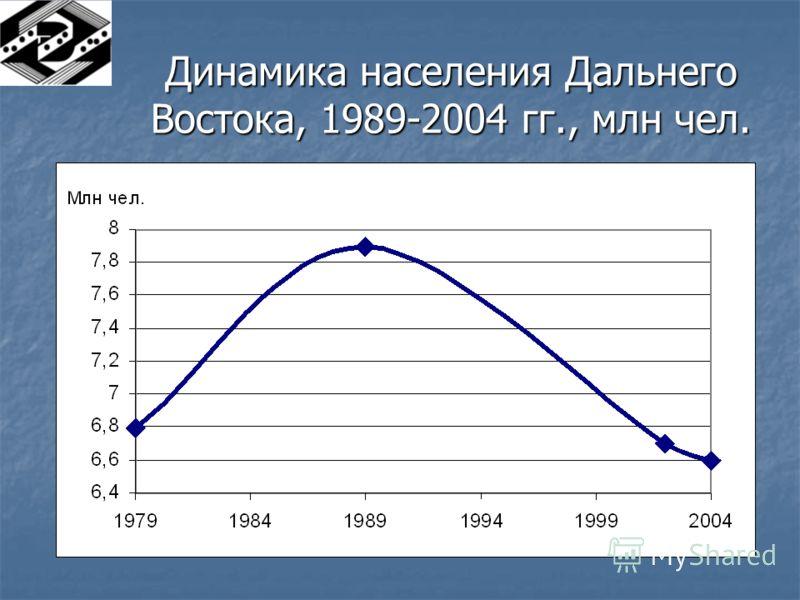 Динамика населения Дальнего Востока, 1989-2004 гг., млн чел.