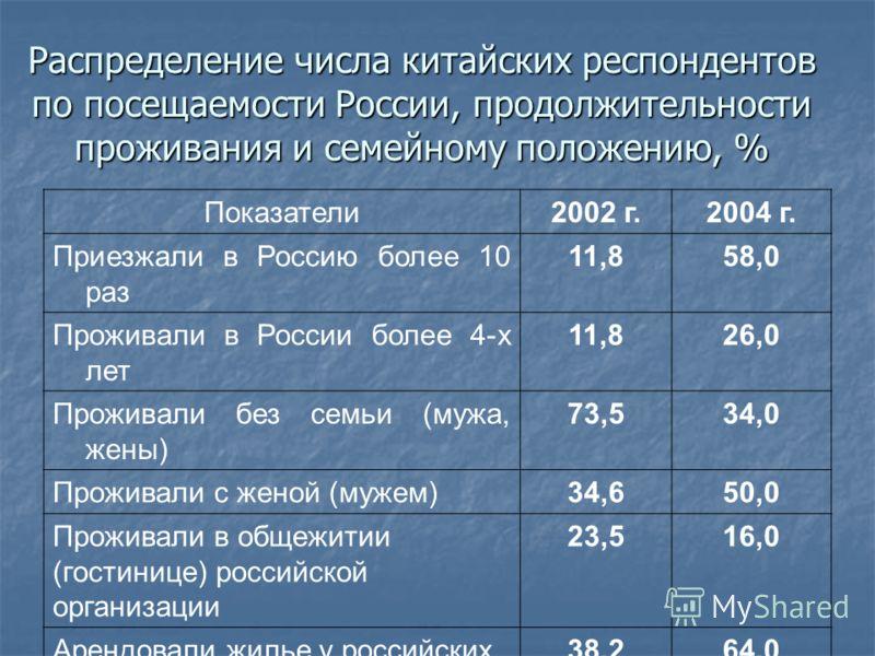 Распределение числа китайских респондентов по посещаемости России, продолжительности проживания и семейному положению, % Показатели2002 г.2004 г. Приезжали в Россию более 10 раз 11,858,0 Проживали в России более 4-х лет 11,826,0 Проживали без семьи (