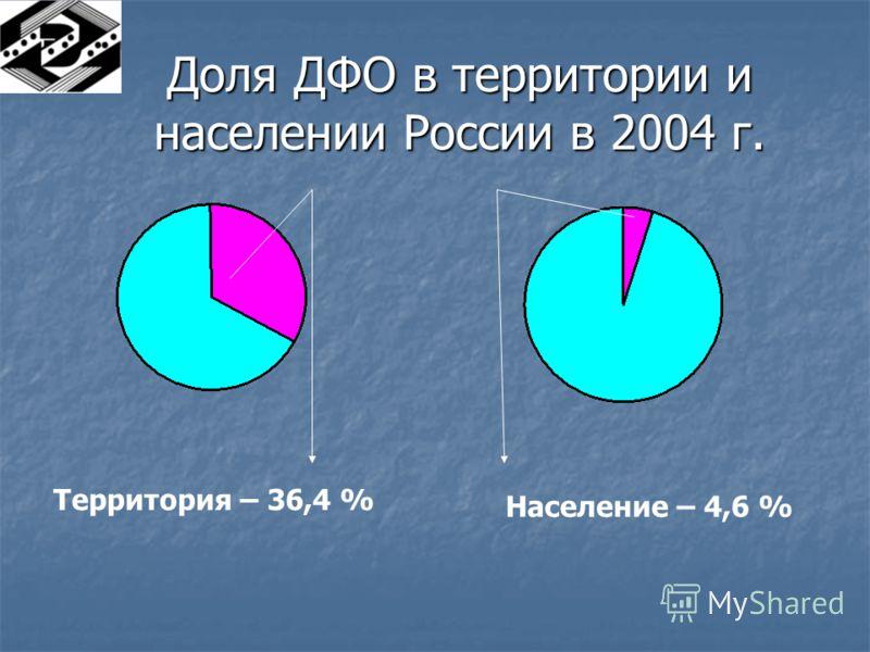 Доля ДФО в территории и населении России в 2004 г. Территория – 36,4 % Население – 4,6 %