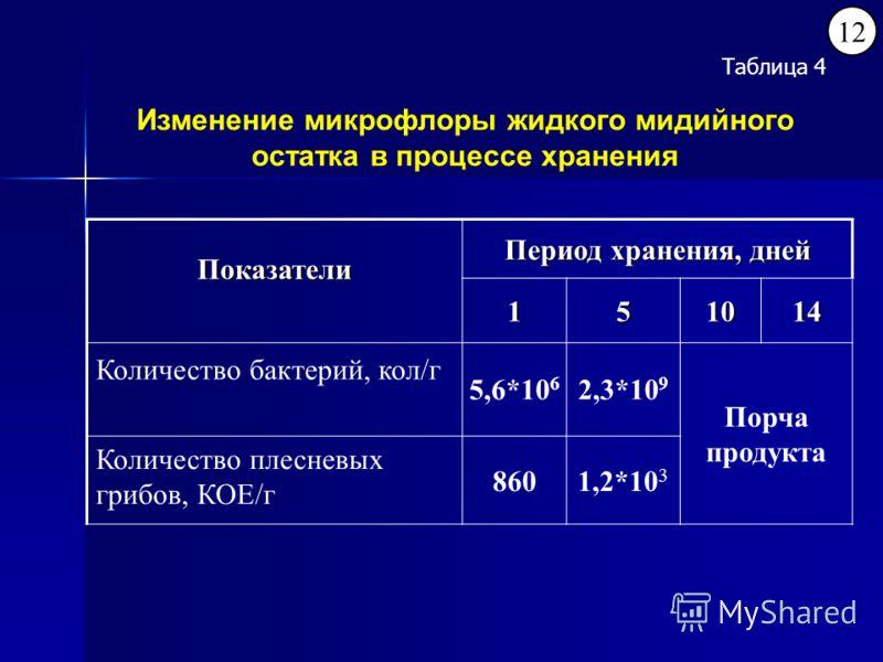 Изменение микрофлоры жидкого мидийного остатка в процессе хранения Показатели Период хранения, дней 151014 Количество бактерий, кол/г 5,6*10 6 2,3*10 9 Порча продукта Количество плесневых грибов, КОЕ/г 8601,2*10 3 12 Таблица 4