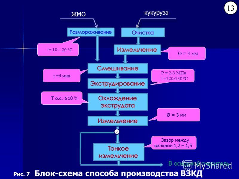 В основной смеситель Рис. 7 Блок-схема способа производства ВЗКД 13 ЖМО кукуруза Р = 2-3 МПа t =120-130 о С Т о.с. 10 % Ø = 3 мм Зазор между валками 1,2 – 1,5 τ =6 мин t= 18 – 20 °С Ø = 3 мм