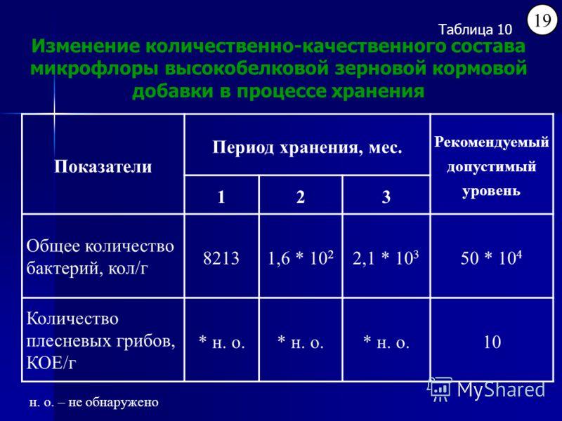 Показатели Период хранения, мес. Рекомендуемый допустимый уровень 123 Общее количество бактерий, кол/г 82131,6 * 10 2 2,1 * 10 3 50 * 10 4 Количество плесневых грибов, КОЕ/г * н. о. 10 Изменение количественно-качественного состава микрофлоры высокобе