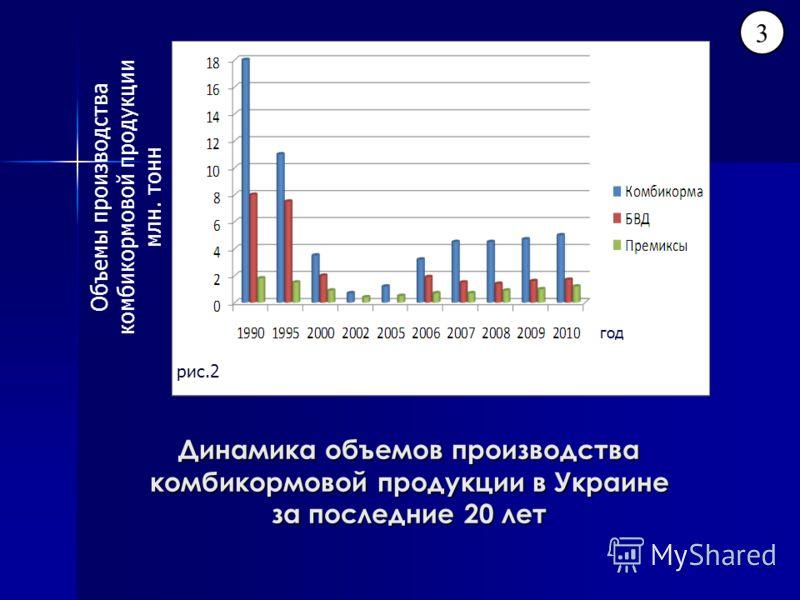 Динамика объемов производства комбикормовой продукции в Украине за последние 20 лет 3 Объемы производства комбикормовой продукции млн. тонн год рис.2